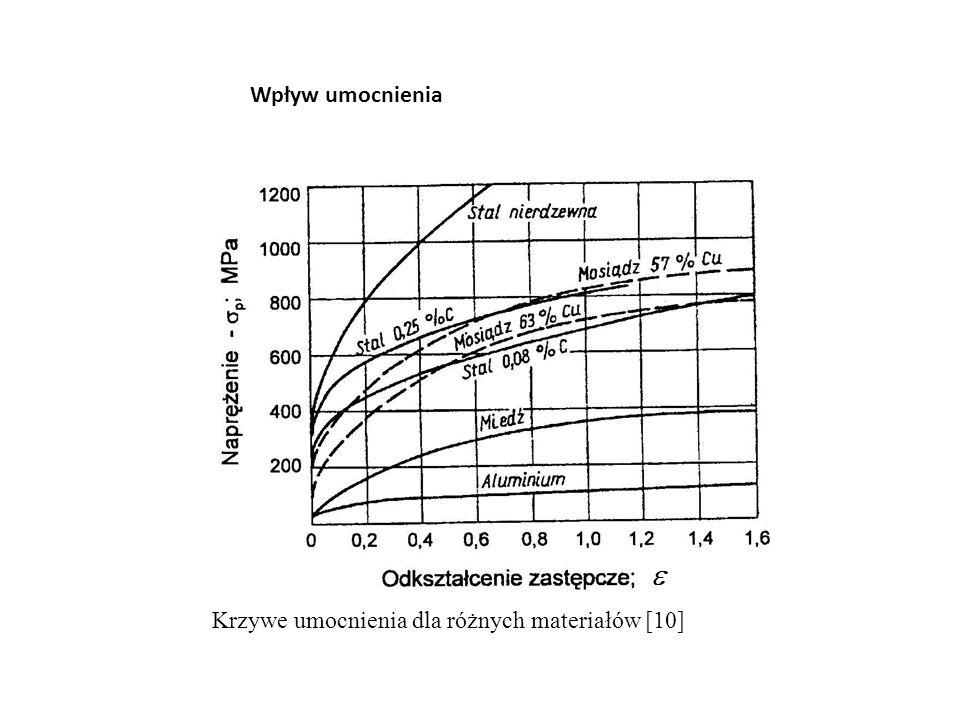 Wpływ umocnienia Krzywe umocnienia dla różnych materiałów [10]